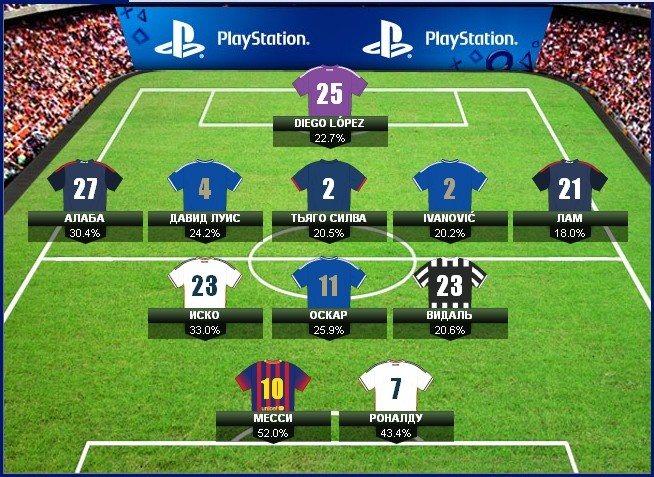 Футбол, тек қана футбол!: Фэнтези Чемпиондар лигасы 2013/2014