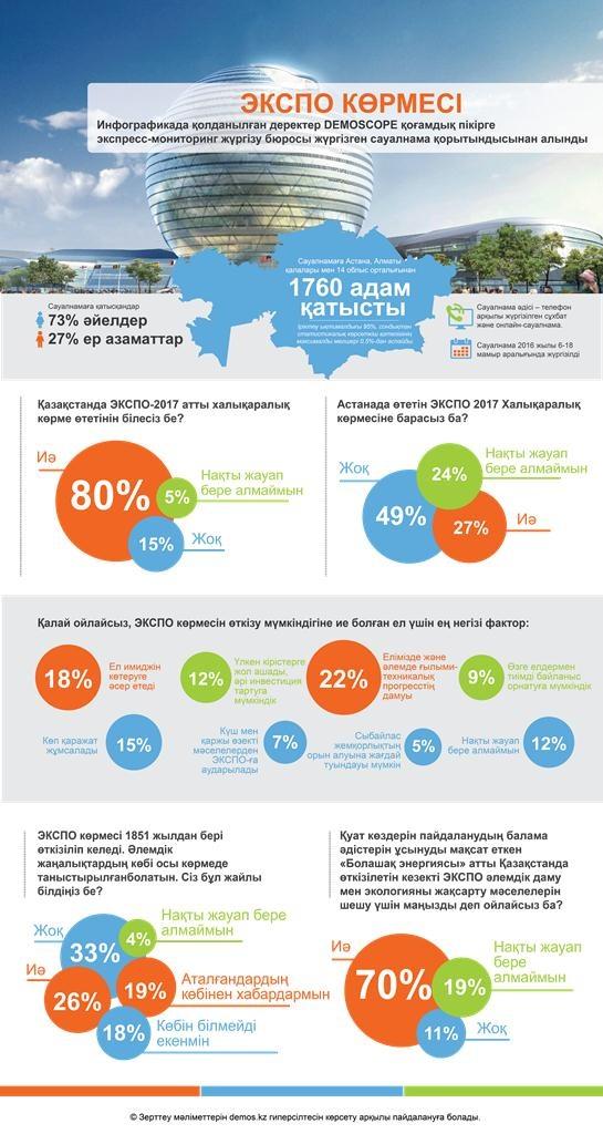 Астана жаңалықтары: Қазақстандықтардың 64%-ы «ЭКСПО-2017» көрмесінен көп үміт күтеді