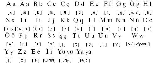 Барлық түрік халықтарына ортақ латын әлипбиіне негізделген қазақша нұсқа