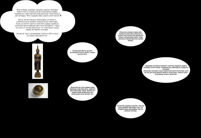 Блог - rakisheva: Садақа - Құдай разылығы үшін жасалған жақсылық