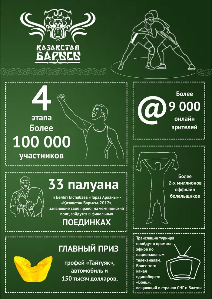 Инфографика: Қазақстан барысы - инфографика