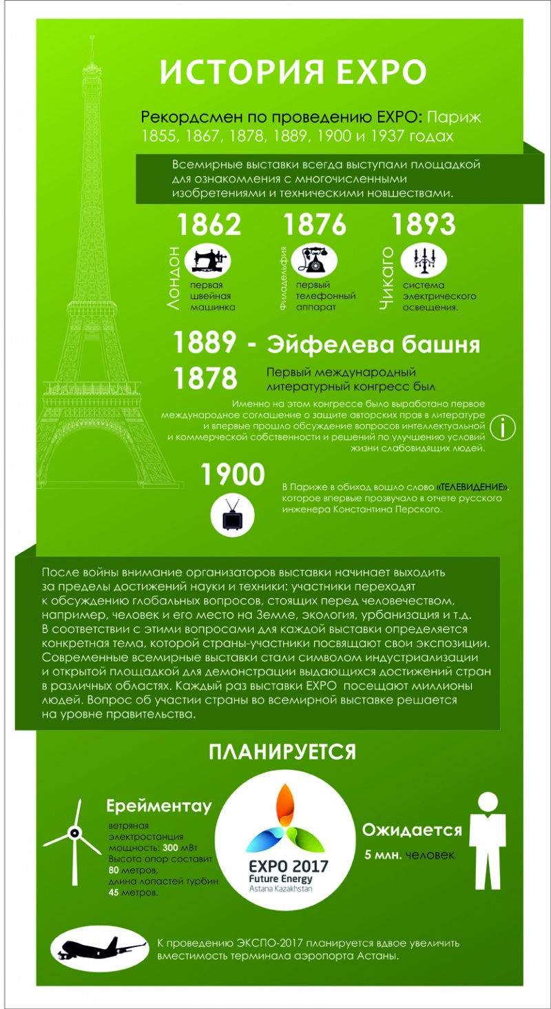 Экспо-2017. Инфографика
