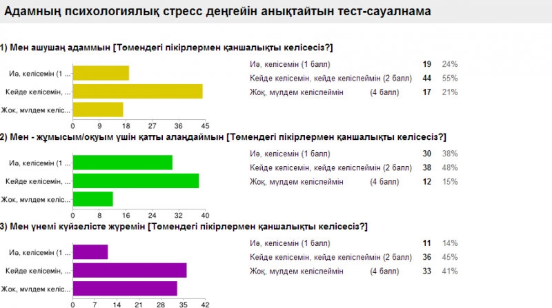 Блог - abzalsariyev: Жүйкеңіз қалай? Жүрегіңіз аман ба?