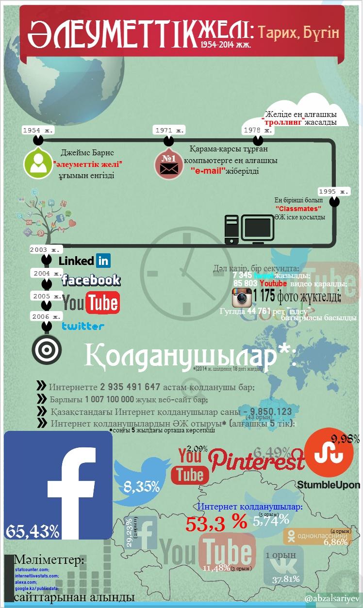Блог - abzalsariyev: ӘЛЕУМЕТТІК ЖЕЛІ: Тарих, Бүгін (Инфографика)
