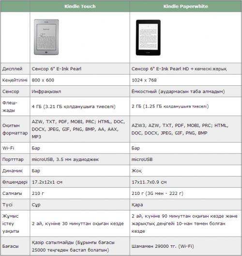 Интернет қолданушы үшін: Kindle Paperwhite электронды кітабына шолу