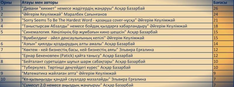 Блог - Boribay_Bekarys: #ББББ. Рейтингтерге рейд