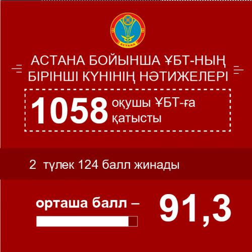 Астана жаңалықтары: Елордада ҰБТ бойынша орташа балл 91,3 құрады