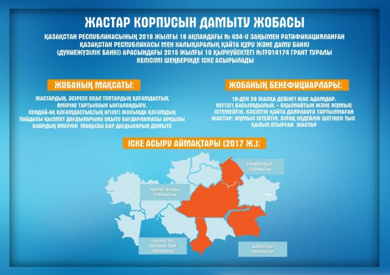 Алматы облысында игі істерге бастар 233 жоба іске асуда