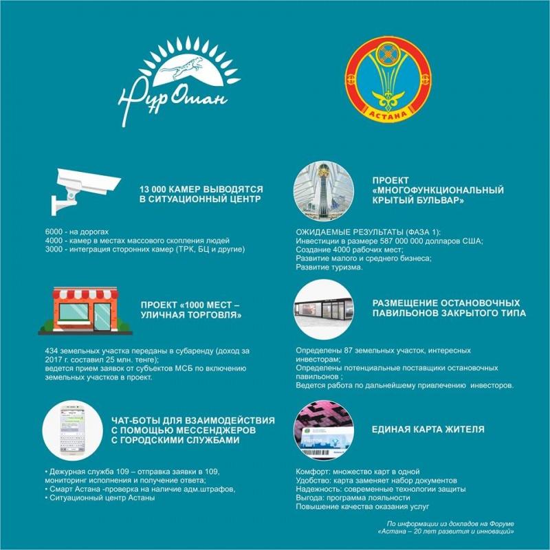Блог - nur_otan: «Астана – 20 жыл даму мен инновация» Форумы Бүгін Астана қаласында Нұр Отан партиясының ұйымдастыруымен өтті.