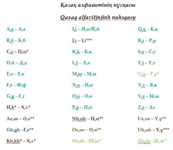 Блог - nurbekbolatov: Қазақ алфавитінің латынша ең дұрыс технологиялық нұсқасын ұсынамын